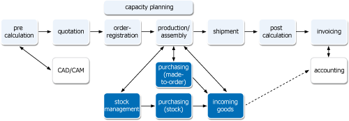 Plan-de-CAMpagne process