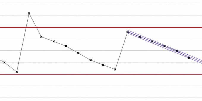 Regelkaart Met Grafisch Inzicht In De Mate Van Procesbeheersing (SPC)
